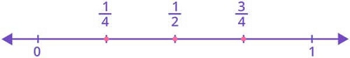 Fraction is using the number line