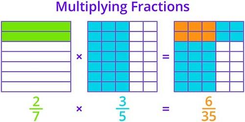 Multiplying Fractions Games for Kids Online - Splash Math
