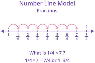 Multiplication of fraction by a whole number using number line