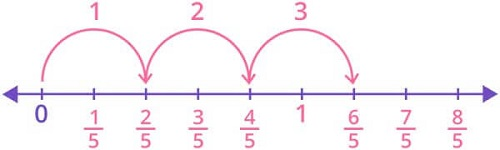 Product 25 and 3 on number line