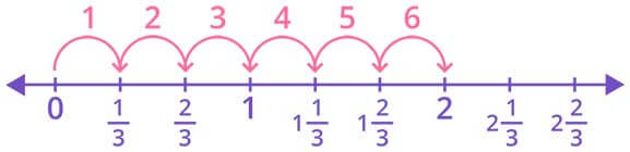 Representation of 613 using number line