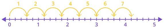 Adding 4  15 fraction using number line
