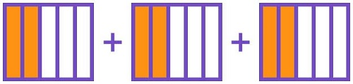 Multiplication as addition on fraction strip