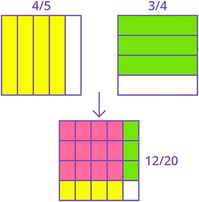 Multiplication of a fraction by a fraction using area models