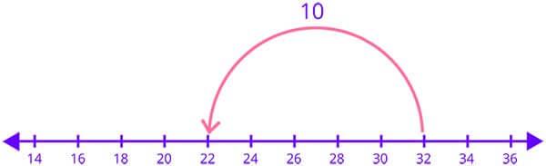 Subtraction of 2 digit number on number line