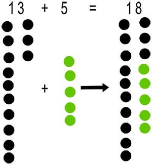 Addition using counters