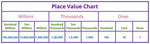 Place value chart up to millions