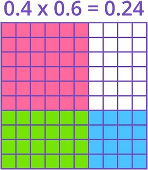 Area model for decimal multiplication