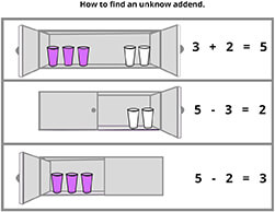 How to find an unknown addend