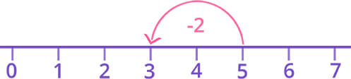 Backward counting on number line