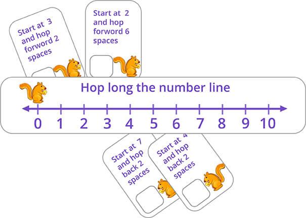 Addition subtraction number line game