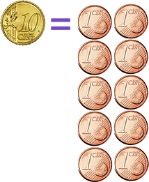 Compare one 10c coin with ten 1c coins