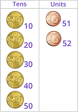 count outup the number 52 in tens and units using money