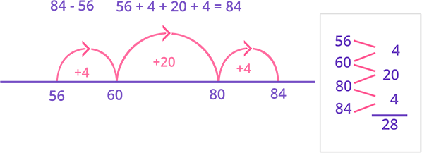 Example of subtraction as an addition problem