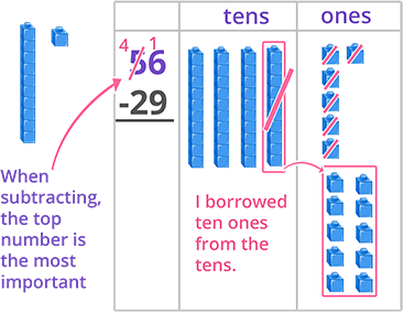 subtraction with regrouping using base 10 blocks