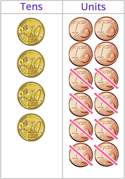 Subtract 1c coins from 10c coins