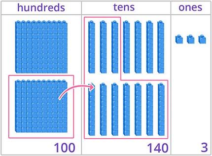 Decomposing hundreds into tens using base 10 blocks