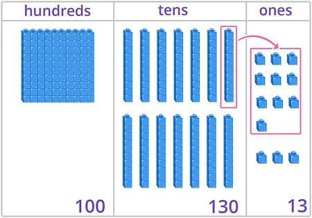 Decomposing tens into ones using base 10 blocks