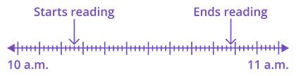 number line time interval
