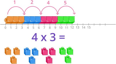 Times table on number line