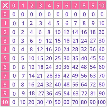Times Tables Games For 3rd Grade Kids Online Splash Math