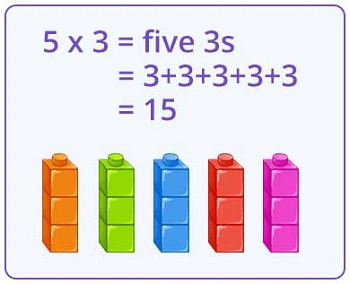 Understanding relationship between addition and multiplication using array mode