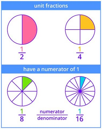 Unit Fractions have numerator 1