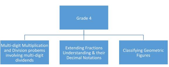 Grade 4 Math Topics