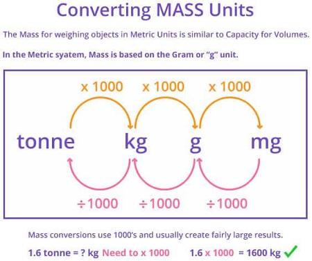 Converting mass Units