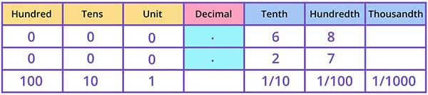 Comparing decimal numbers on place value grid