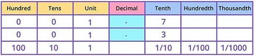 Compare decimal numbers grater than 1 on a place value grid