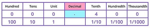 Representing 04 on Decimal place value chart