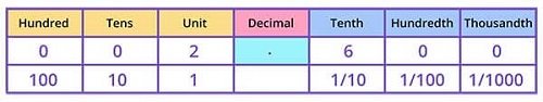 Representing 26 on Decimal place value chart
